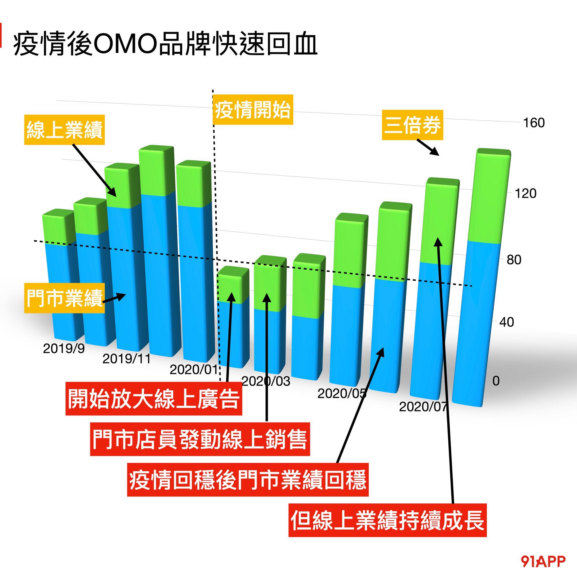 covid-19 肺炎疫情對OMO零售品牌的業績影響