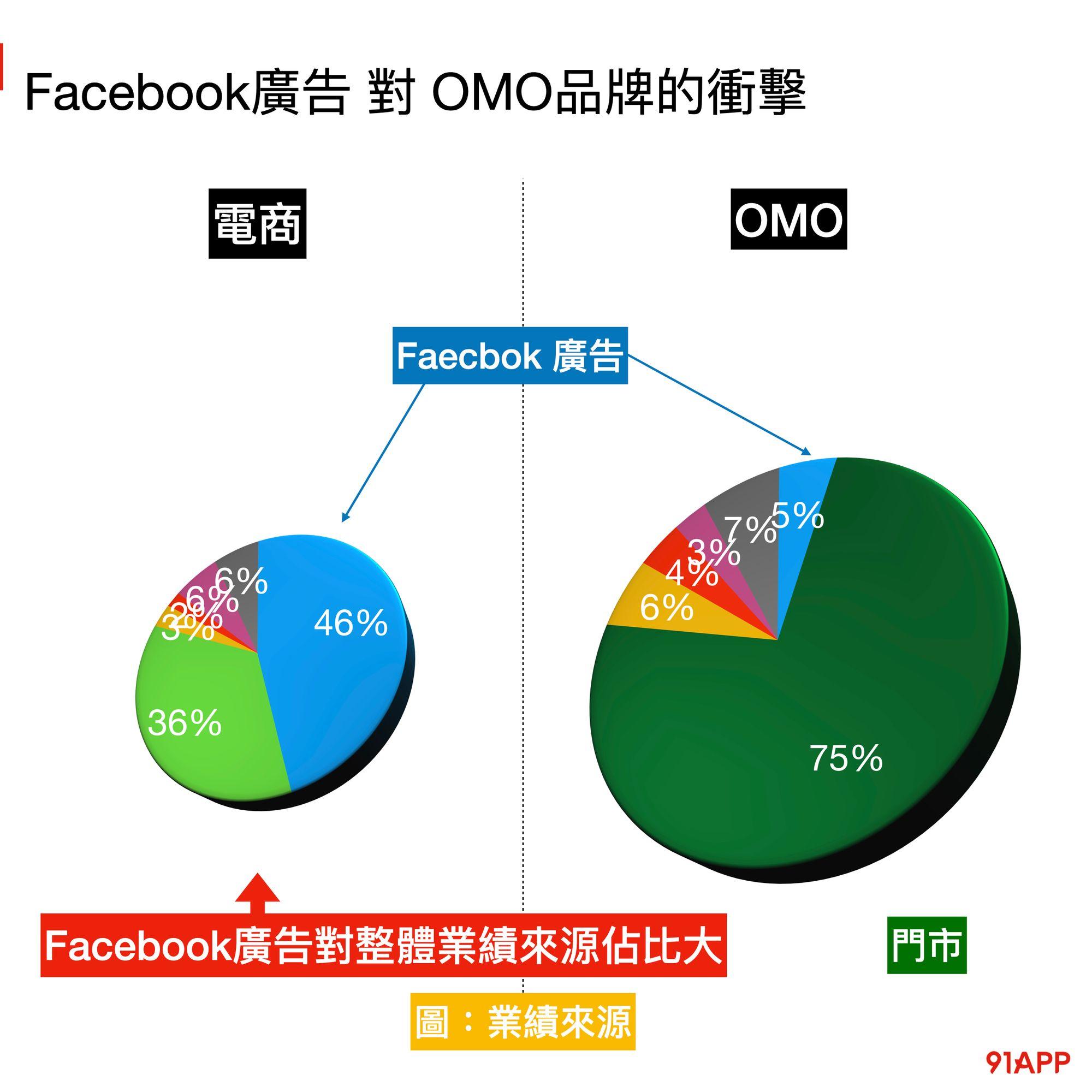 比較OMO品牌與電商品牌 Facebook廣告對整體業績來源的佔比