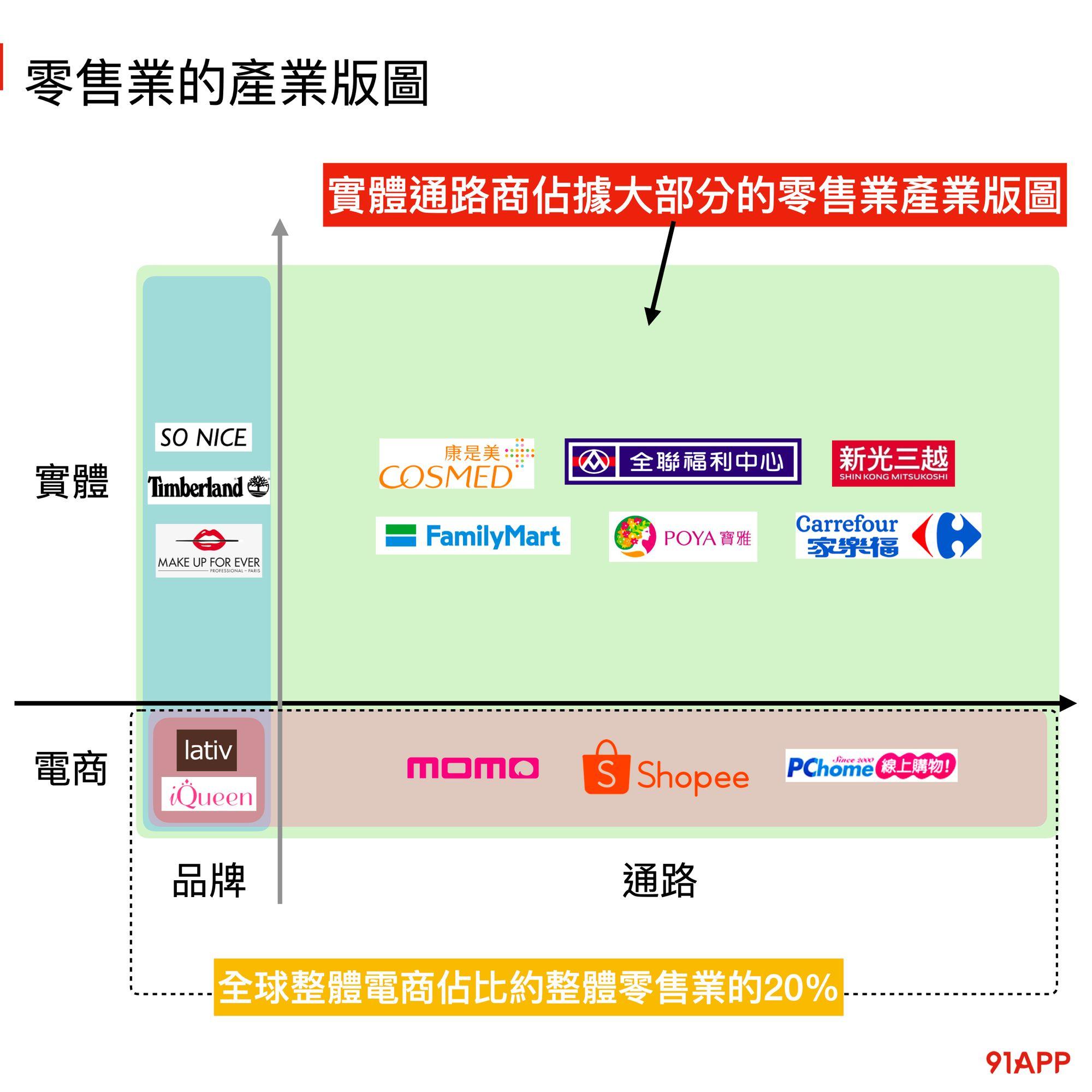 零售業的版圖 -品牌 vs 通路 電商 vs 實體門市